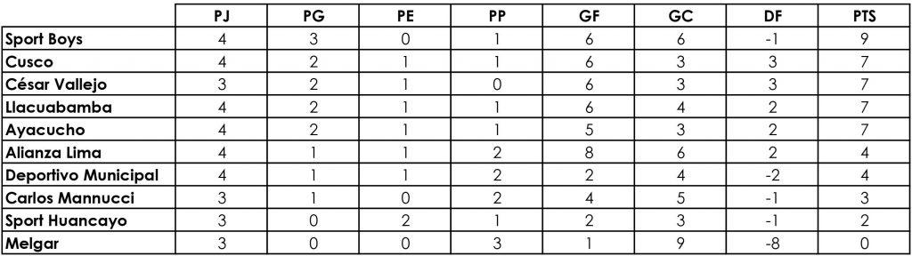 Sport Boys y Sporting Cristal vencen y lideran grupos A y B de Liga peruana